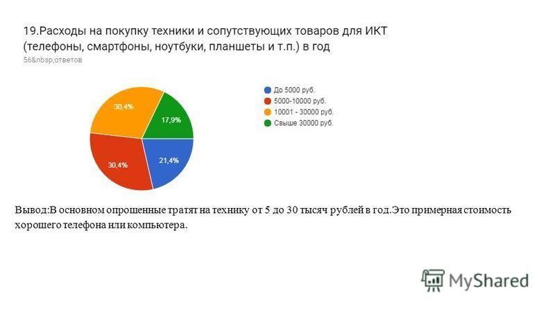 Вывод:В основном опрошенные тратят на технику от 5 до 30 тысяч рублей в год.Это примерная стоимость хорошего телефона или компьютера.