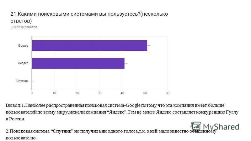 Вывод:1. Наиболее распространенная поисковая система-Google потому что эта компания имеет больше пользователей по всему миру,нежели компания Яндекс.Тем не менее Яндекс составляет конкуренцию Гуглу в России. 2. Поисковая система Спутник не получила ни