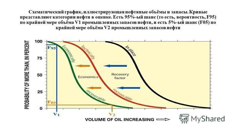 Схематический график, иллюстрирующая нефтяные объёмы и запасы. Кривые представляют категории нефти в оценке. Есть 95%-ый шанс (то есть, вероятность, F95) по крайней мере объёма V1 промышленных запасов нефти, и есть 5%-ый шанс (F05) по крайней мере об