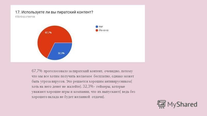 67,7% проголосовало за пиратский контент, очевидно, потому что мы все хотим получить желаемое бесплатно, однако может быть угроза вирусов. Это решается хорошим антивирусником ( хоть на него денег не жалейте ). 32,3%- геймеры, которые уважают хорошие
