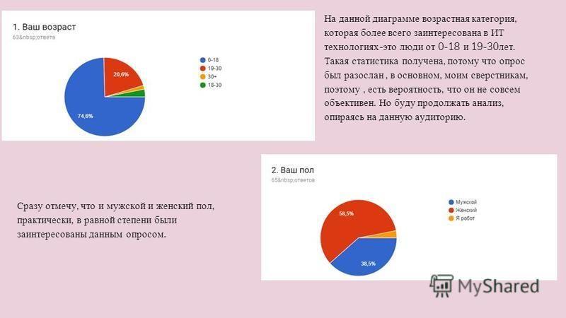 Сразу отмечу, что и мужской и женский пол, практически, в равной степени были заинтересованы данным опросом. На данной диаграмме возрастная категория, которая более всего заинтересована в ИТ технологиях-это люди от 0-18 и 19-30 лет. Такая статистика