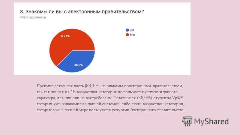 Преимущественная часть (63,1%) не знакомы с электронным правительством, так как данная (0-18) возрастная категория не пользуется услугами данного характера, для них они не востребованы. Оставшиеся (36,9%) студенты УрФУ, которых уже ознакомили с данно
