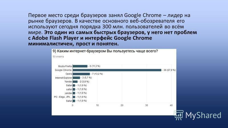 Первое место среди браузеров занял Google Chrome – лидер на рынке браузеров. В качестве основного веб-обозревателя его используют сегодня порядка 300 млн. пользователей во всём мире. Это один из самых быстрых браузеров, у него нет проблем с Adobe Fla