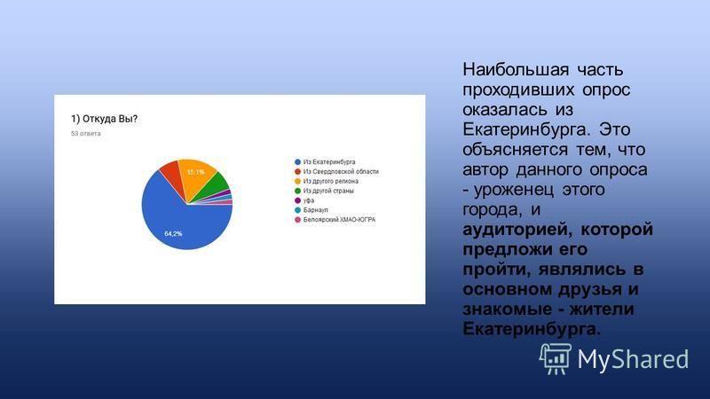 Наибольшая часть проходивших опрос оказалась из Екатеринбурга. Это объясняется тем, что автор данного опроса - уроженец этого города, и аудиторией, которой предложи его пройти, являлись в основном друзья и знакомые - жители Екатеринбурга.
