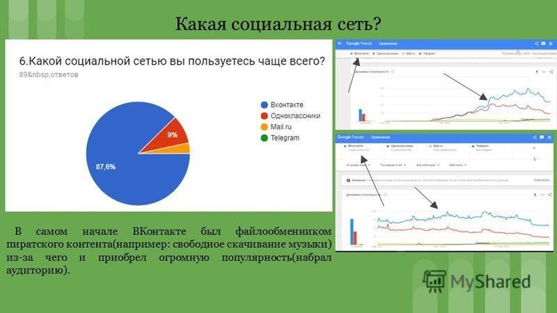 В самом начале ВКонтакте был файлообменником пиратского контента(например: свободное скачивание музыки) из-за чего и приобрел огромную популярность(набрал аудиторию). Какая социальная сеть?