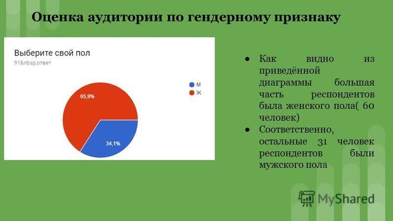 Оценка аудитории по гендерному признаку Как видно из приведённой диаграммы большая часть респондентов была женского пола( 60 человек) Соответственно, остальные 31 человек респондентов были мужского пола