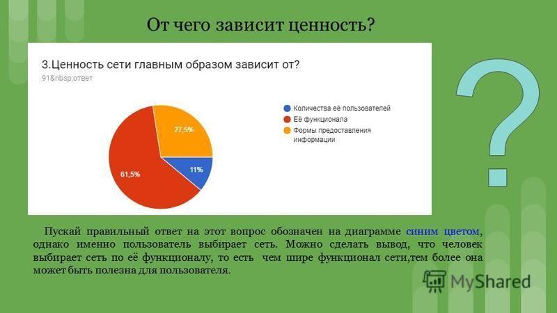 Пускай правильный ответ на этот вопрос обозначен на диаграмме синим цветом, однако именно пользователь выбирает сеть. Можно сделать вывод, что человек выбирает сеть по её функционалу, то есть чем шире функционал сети,тем более она может быть полезна