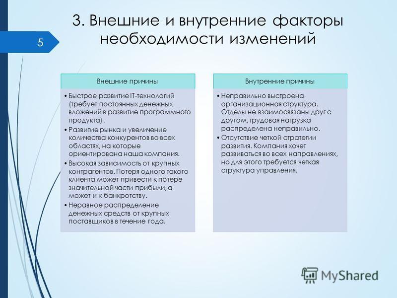 3. Внешние и внутренние факторы необходимости изменений Внешние причины Быстрое развитие IT-технологий (требует постоянных денежных вложений в развитие программного продукта). Развитие рынка и увеличение количества конкурентов во всех областях, на ко