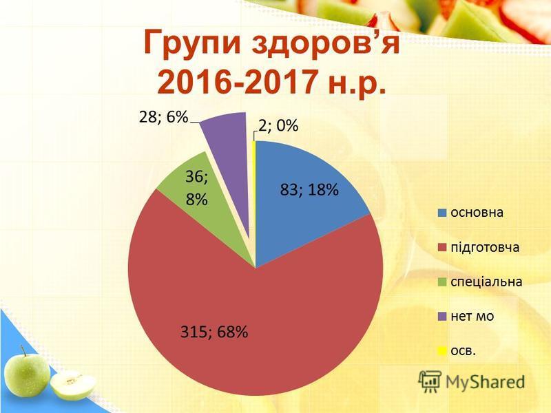 Групи здоровя 2016-2017 н.р.