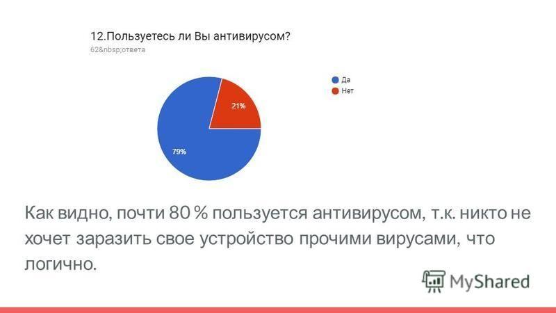 Как видно, почти 80 % пользуется антивирусом, т. к. никто не хочет заразить свое устройство прочими вирусами, что логично.