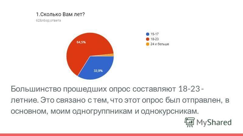 Большинство прошедших опрос составляют 18-23 - летние. Это связано с тем, что этот опрос был отправлен, в основном, моим одногруппникам и однокурсникам.