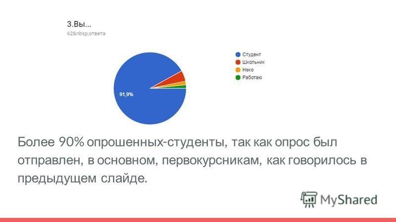 Более 90% опрошенных - студенты, так как опрос был отправлен, в основном, первокурсникам, как говорилось в предыдущем слайде.