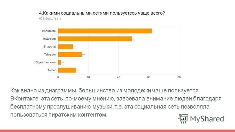 Как видно из диаграммы, большинство из молодежи чаще пользуется ВКонтакте, эта сеть, по - моему мнению, завоевала внимание людей благодаря бесплатному прослушиванию музыки, т. е. эта социальная сеть позволяла пользоваться пиратским контентом.