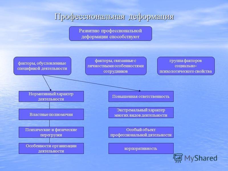 Профессиональная деформация Развитию профессиональной деформации способствуют факторы, обусловленные спецификой деятельности факторы, связанные с личностными особенностями сотрудников группа факторов социально- психологического свойства Нормативный х