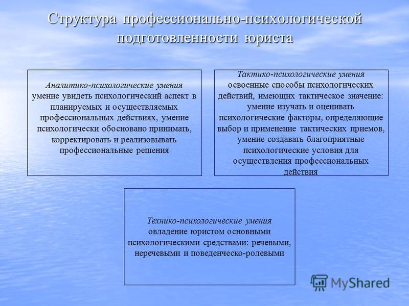 Структура профессионально-психологической подготовленности юриста Аналитико-психологические умения умение увидеть психологический аспект в планируемых и осуществляемых профессиональных действиях, умение психологически обосновано принимать, корректиро