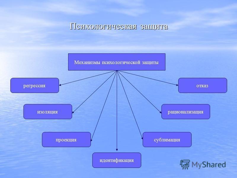 Психологическая защита Механизмы психологической защиты регрессия изоляция проекция идентификация сублимация рационализация отказ