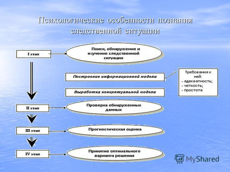 Психологические особенности познания следственной ситуации