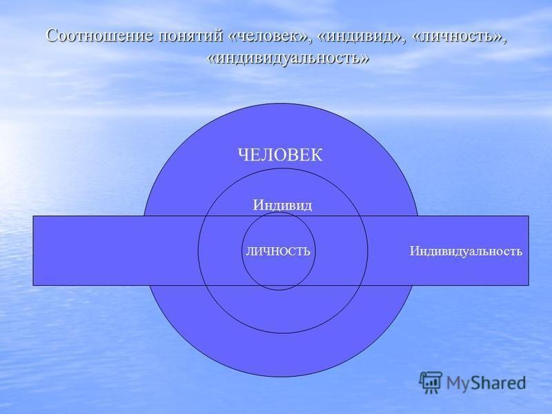 ЧЕЛОВЕК Индивидуальность Соотношение понятий «человек», «индивид», «личность», «индивидуальность» Индивид ЛИЧНОСТЬ