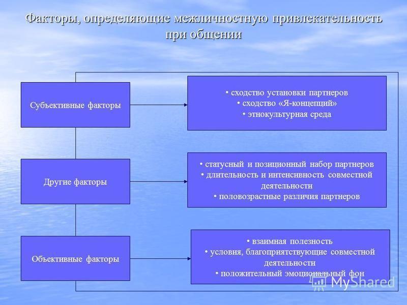 Факторы, определяющие межличностную привлекательность при общении Субъективные факторы Другие факторы Объективные факторы сходство установки партнеров сходство «Я-концепций» этнокультурная среда статусный и позиционный набор партнеров длительность и