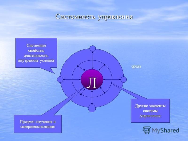 Системность управления Л Системные свойства, деятельность, внутренние условия Предмет изучения и совершенствования Другие элементы системы управления среда
