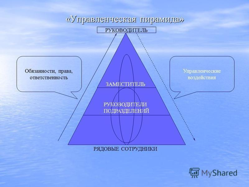 ЗАМЕСТИТЕЛЬ РУКОВОДИТЕЛЯ РУКОВОДИТЕЛИ ПОДРАЗДЕЛЕНИЙ «Управленческая пирамида» РЯДОВЫЕ СОТРУДНИКИ Управленческие воздействия Обязанности, права, ответственность РУКОВОДИТЕЛЬ