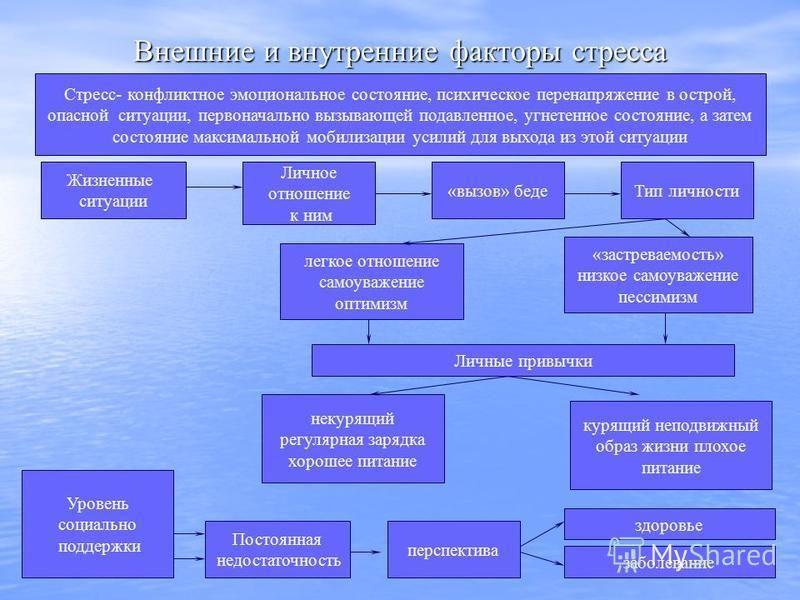 Внешние и внутренние факторы стресса Стресс- конфликтное эмоциональное состояние, психическое перенапряжение в острой, опасной ситуации, первоначально вызывающей подавленное, угнетенное состояние, а затем состояние максимальной мобилизации усилий для
