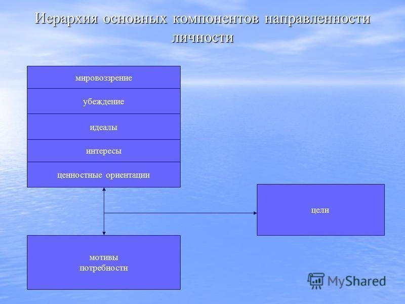 Иерархия основных компонентов направленности личности мировоззрение убеждение идеалы интересы ценностные ориентации мотивы потребности цели