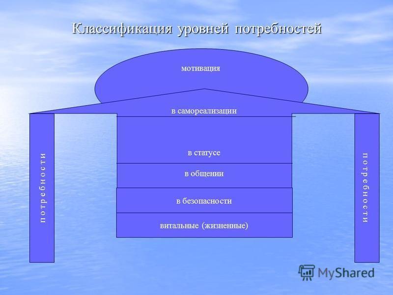 мотивация Классификация уровней потребностей в самореализации в статусе в общении п о т р е б н о с т и в безопасности витальные (жизненные)
