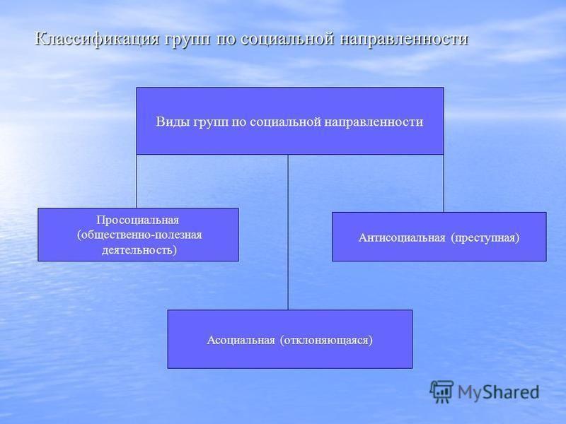Классификация групп по социальной направленности Виды групп по социальной направленности Асоциальная (отклоняющаяся) Антисоциальная (преступная) Просоциальная (общественно-полезная деятельность)