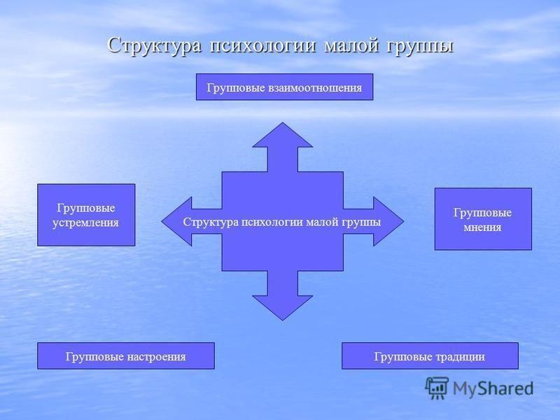 Структура психологии малой группы Групповые настроения Групповые традиции Групповые взаимоотношения Групповые устремления Групповые мнения Структура психологии малой группы