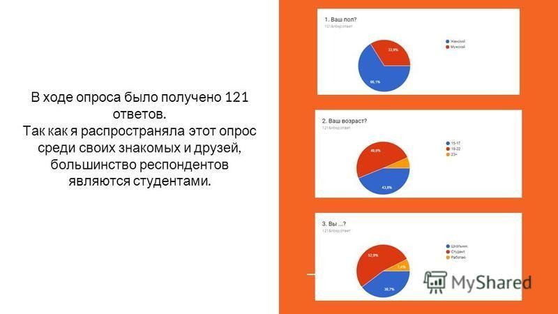 В ходе опроса было получено 121 ответов. Так как я распространяла этот опрос среди своих знакомых и друзей, большинство респондентов являются студентами.