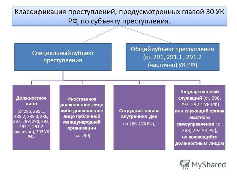Классификация преступлений, предусмотренных главой 30 УК РФ, по субъекту преступления. Специальный субъект преступления Должностное лицо (ст.285, 285.1, 285.2, 285.3, 286, 287, 289, 290, 292, 292.1, 291.2 (частично), 293 УК РФ) Иностранное должностно