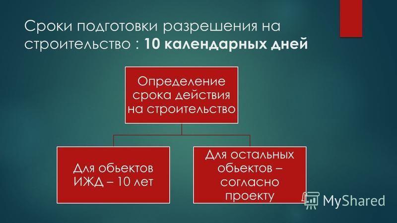 Сроки подготовки разрешения на строительство : 10 календарных дней Определение срока действия на строительство Для объектов ИЖД – 10 лет Для остальных объектов – согласно проекту
