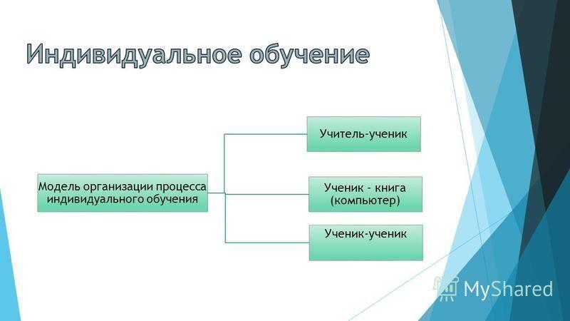 Модель организации процесса индивидуального обучения Учитель-ученик Ученик - книга (компьютер) Ученик-ученик