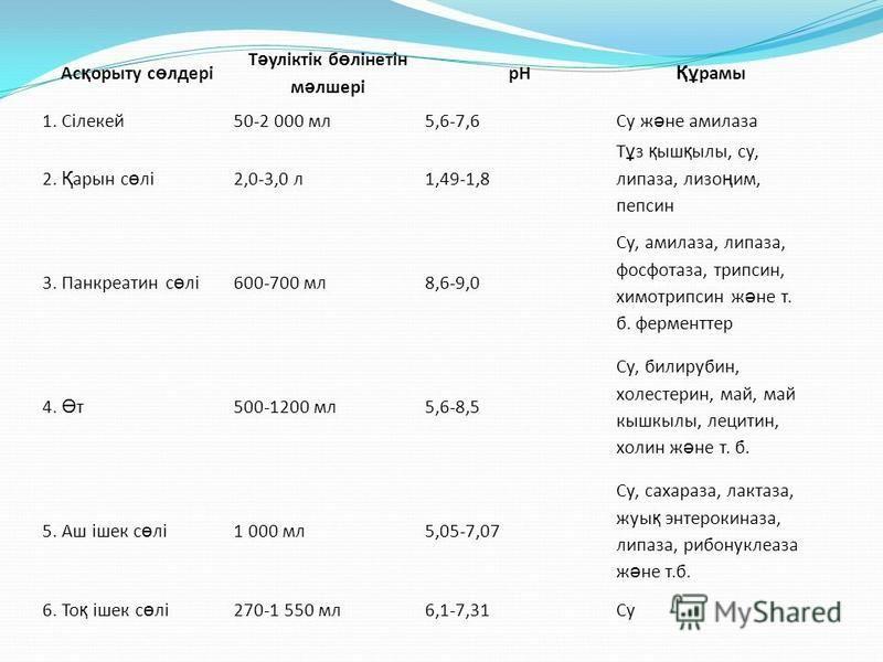 Ас қ опыту с ө лдері Т ә уліктік б ө ліннетін м ә лшері рН Құ рамы 1. Сілекей 50-2 000 мл 5,6-7,6 Су ж ә не амилаза 2. Қ арин с ө лі 2,0-3,0 л 1,49-1,8 Т ұ з қ ыш қ илы, су, липаза, лиза ң им, пепсин 3. Панкреатин с ө лі 600-700 мл 8,6-9,0 Су, амилаз