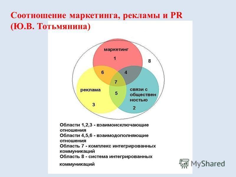 Соотношение маркетинга, рекламы и PR (Ю.В. Тотьмянина)