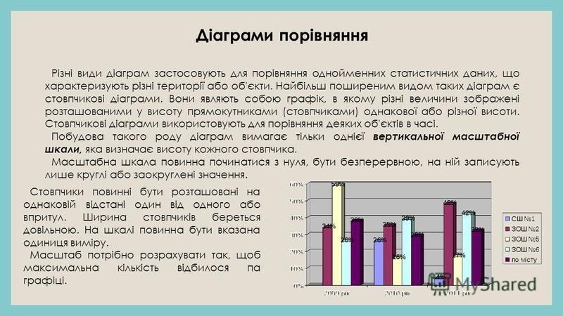 Діаграми порівняння Різні види діаграм застосовують для порівняння однойменних статистичних даних, що характеризують різні території або об'єкти. Найбільш поширеним видом таких діаграм є стовпчикові діаграми. Вони являють собою графік, в якому різні