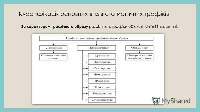Класифікація основних видів статистичних графіків За характером графічного образу розрізняють графіки об'ємні, лінійні і площинні.