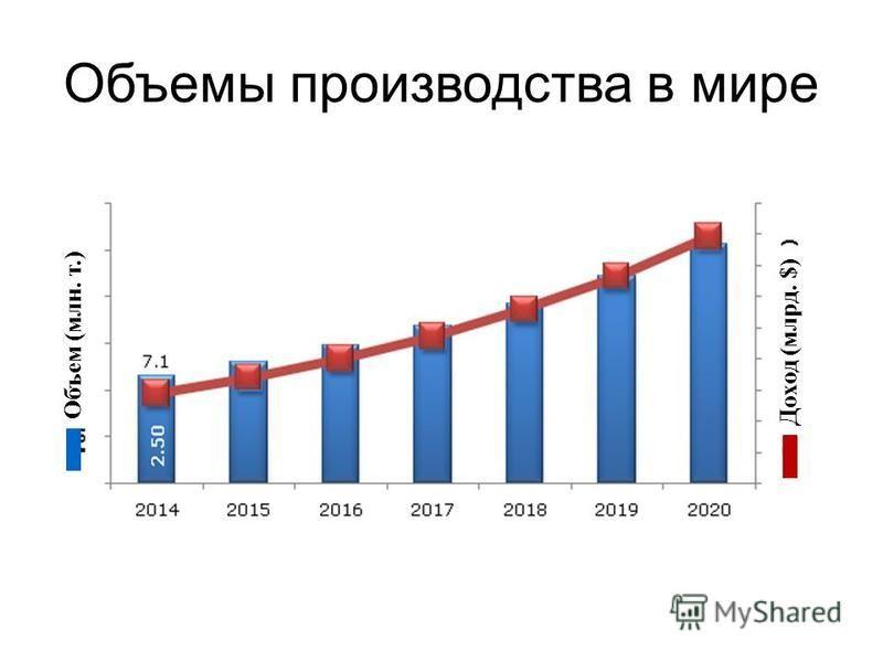 Объемы производства в мире Объем (млн. т.) Доход (млрд. $)