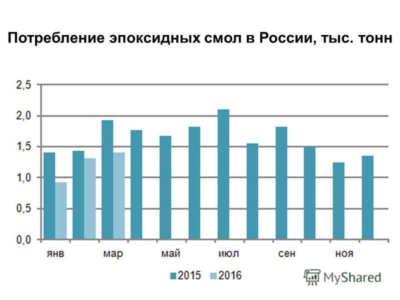 Потребление эпоксидных смол в России, тыс. тонн