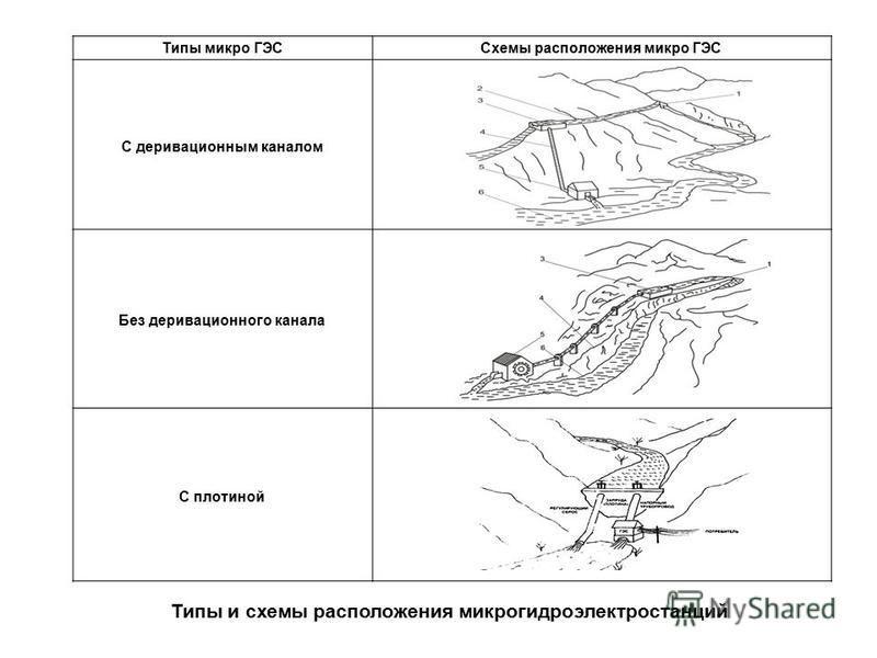 Типы и схемы расположения микрогидроэлектростанций Типы микро ГЭССхемы расположения микро ГЭС С деривационным каналом Без деривационного канала С плотиной