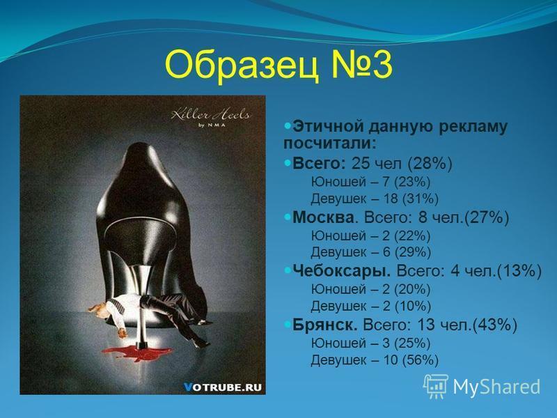 Образец 3 Этичной данную рекламу посчитали: Всего: 25 чел (28%) Юношей – 7 (23%) Девушек – 18 (31%) Москва. Всего: 8 чел.(27%) Юношей – 2 (22%) Девушек – 6 (29%) Чебоксары. Всего: 4 чел.(13%) Юношей – 2 (20%) Девушек – 2 (10%) Брянск. Всего: 13 чел.(