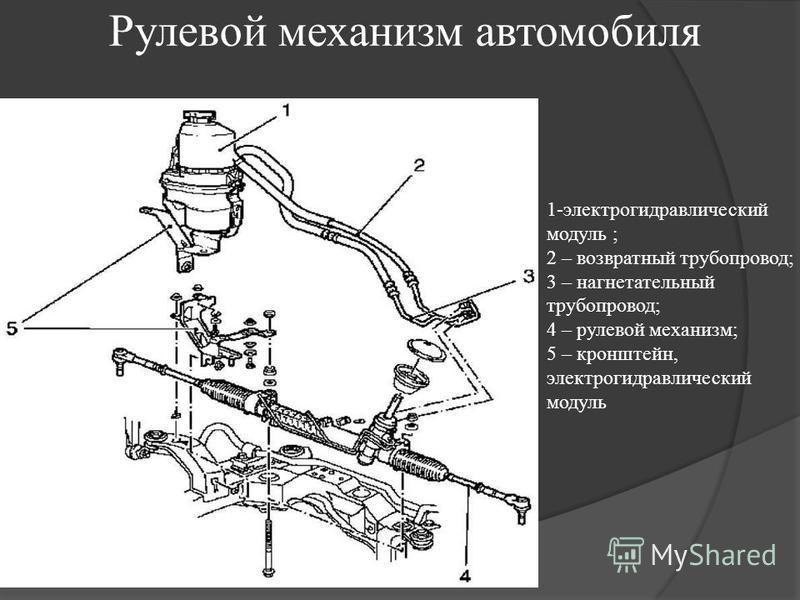 Рулевой механизм автомобиля 1-электрогидравлический модуль ; 2 – возвратный трубопровод; 3 – нагнетательный трубопровод; 4 – рулевой механизм; 5 – кронштейн, электрогидравлический модуль