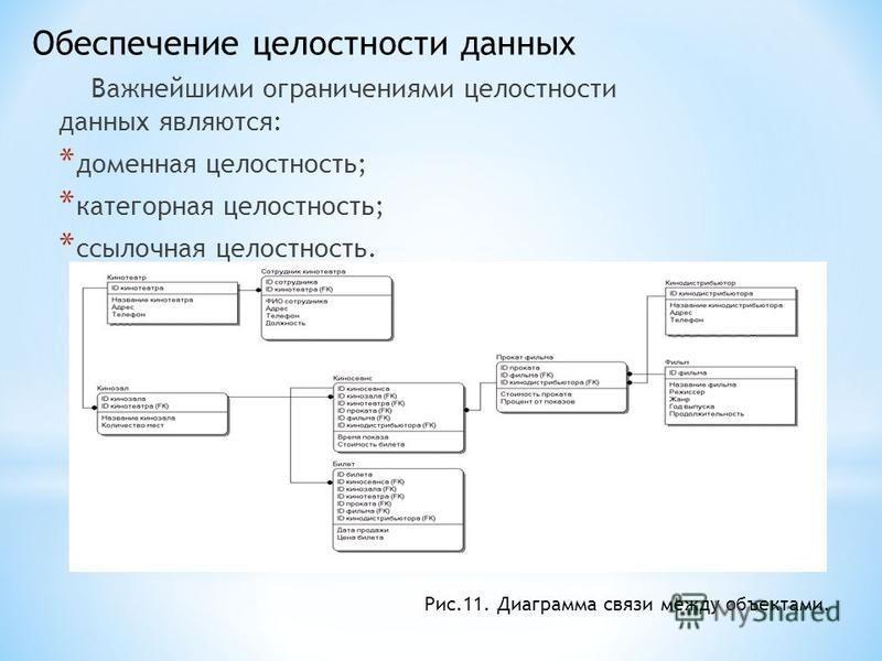 Важнейшими ограничениями целостности данных являются: * доменная целостность; * категорная целостность; * ссылочная целостность. Обеспечение целостности данных Рис.11. Диаграмма связи между объектами.