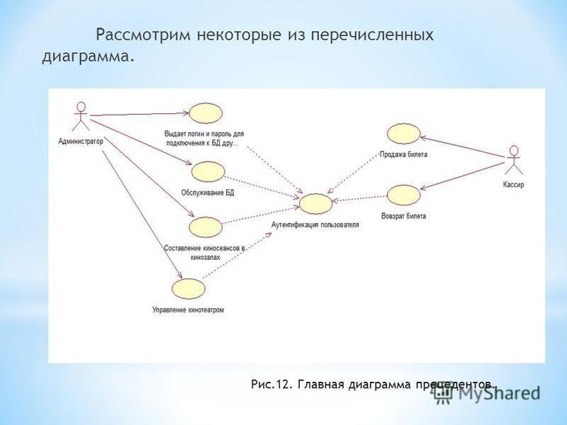Рассмотрим некоторые из перечисленных диаграмма. Рис.12. Главная диаграмма прецедентов.