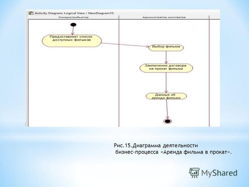 Рис.15. Диаграмма деятельности бизнес-процесса «Аренда фильма в прокат».