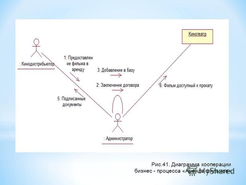 Рис.41. Диаграмма кооперации бизнес - процесса «Аренда фильмов».