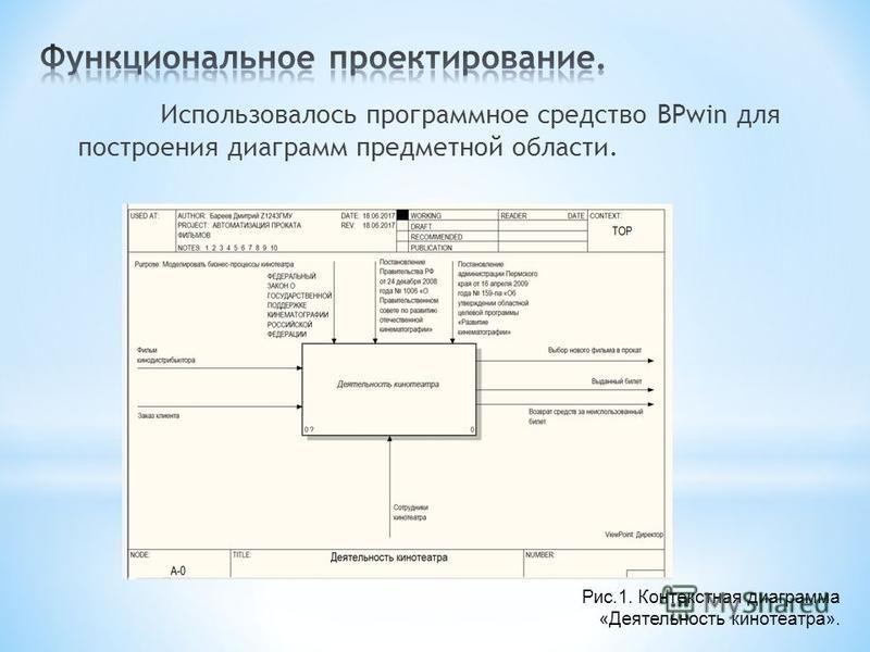 Использовалось программное средство BPwin для построения диаграмм предметной области. Рис.1. Контекстная диаграмма «Деятельность кинотеатра».