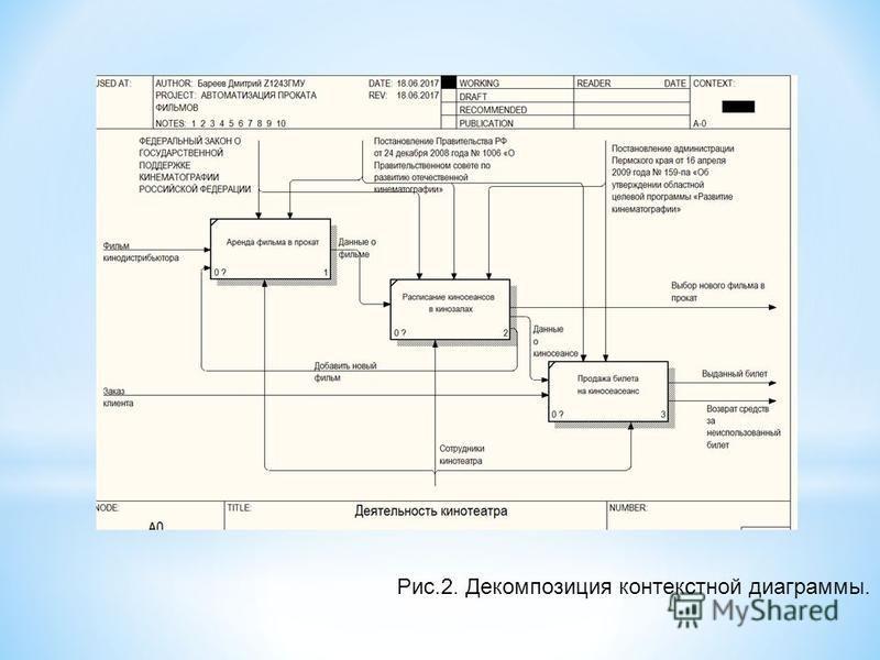 Рис.2. Декомпозиция контекстной диаграммы.