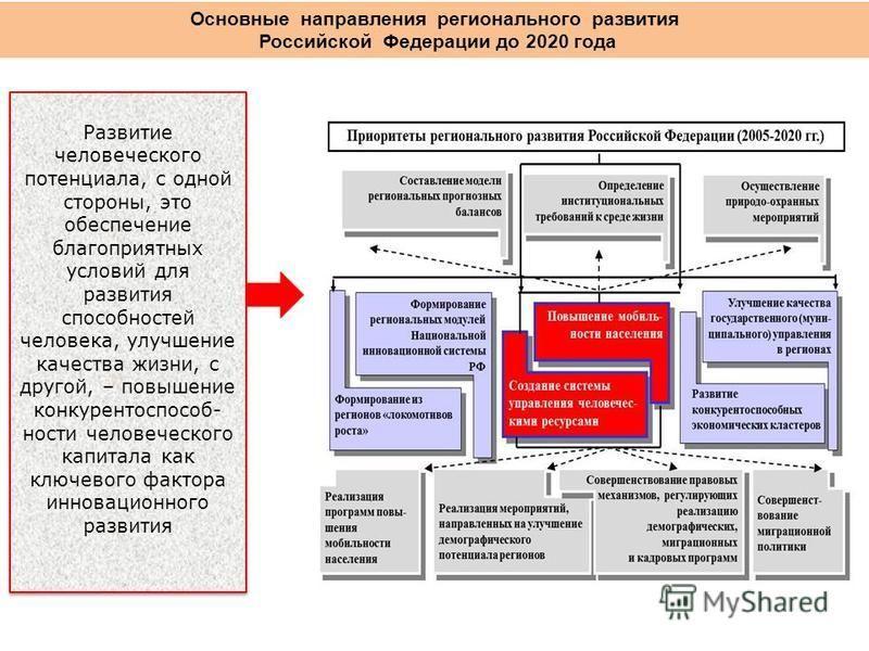 Основные направления регионального развития Российской Федерации до 2020 года Развитие человеческого потенциала, с одной стороны, это обеспечение благоприятных условий для развития способностей человека, улучшение качества жизни, с другой, – повышени